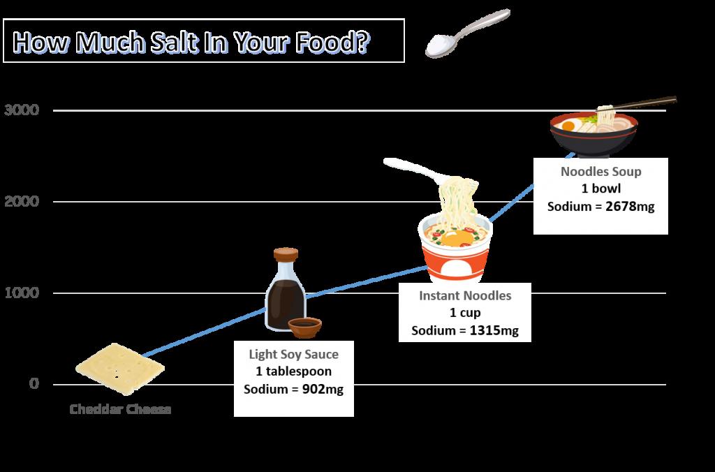 salt-in-food